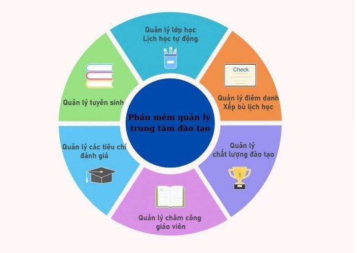 phần mềm quản lý trung tâm ngoại ngữ là gì